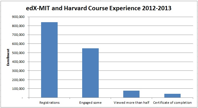 edX -Review of Harvard and MIT MOOC Report